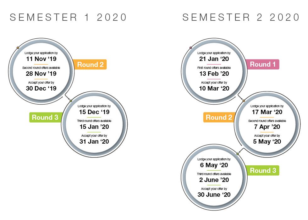 Admission cycle Australian National university
