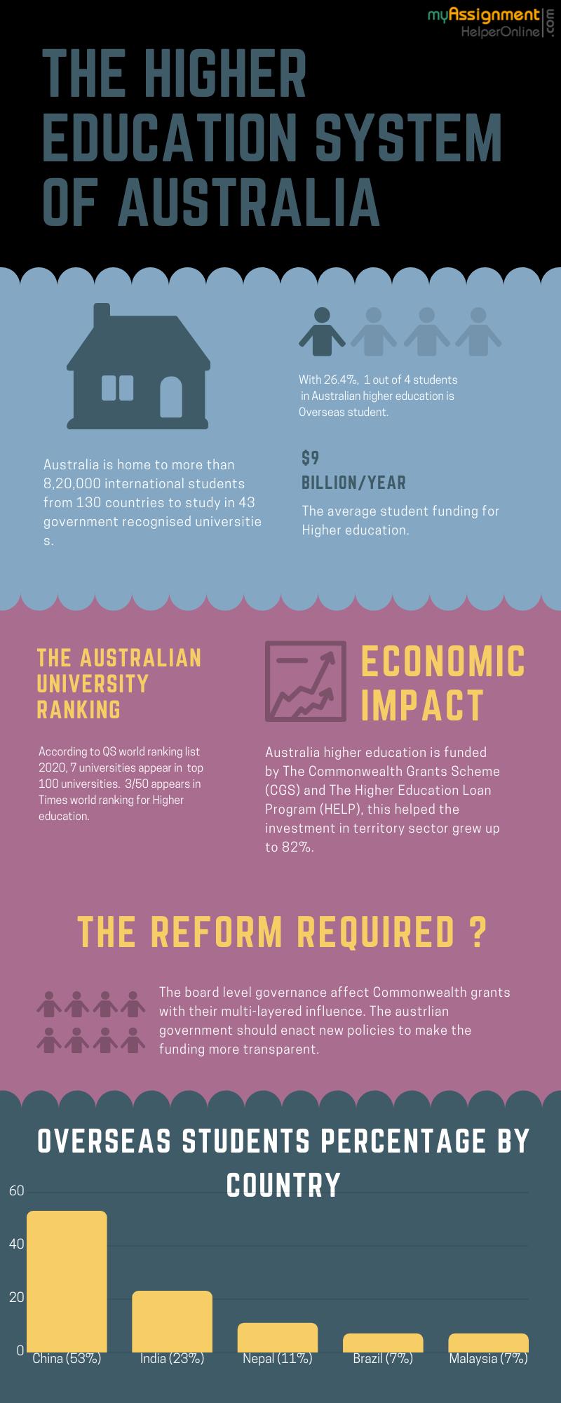 Australian Universities and Higher education